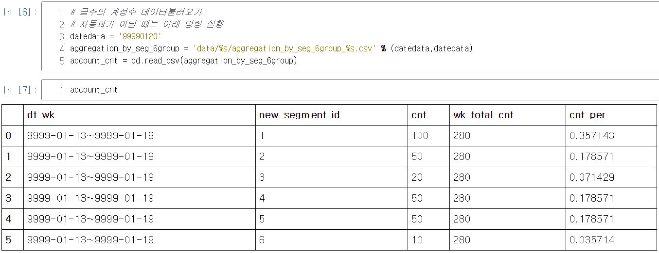 "data폴더내 ""99990120""폴더에 저장된 aggregation_by_seg_6group_99990120.csv 불러오기"
