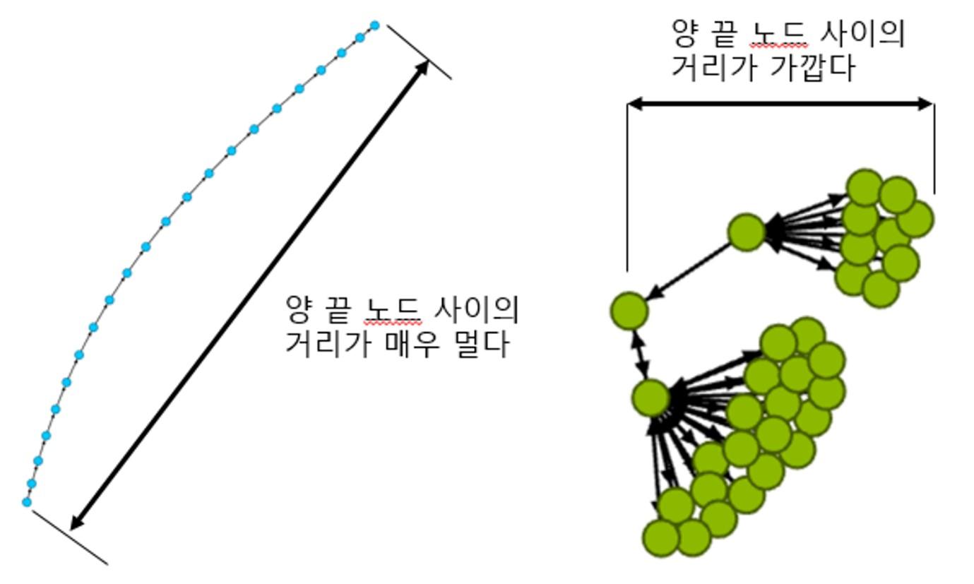 Radius 가 큰 커뮤니티(왼쪽)와 작은 커뮤니티(오른쪽)의 예