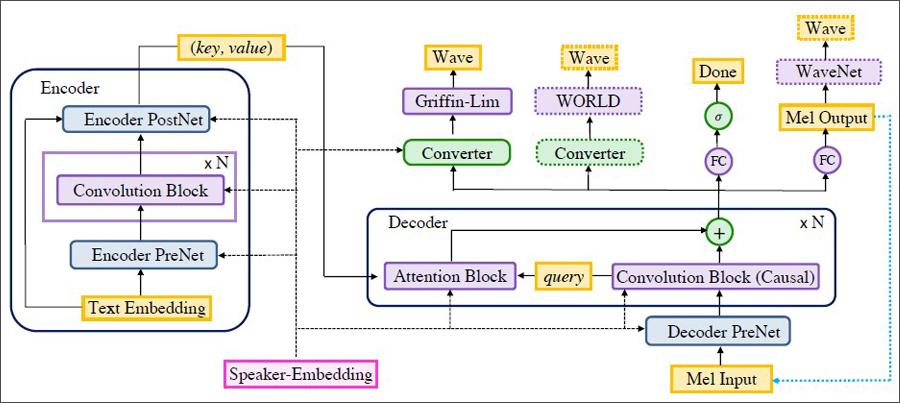 바이두딥보이스3 음성합성기술