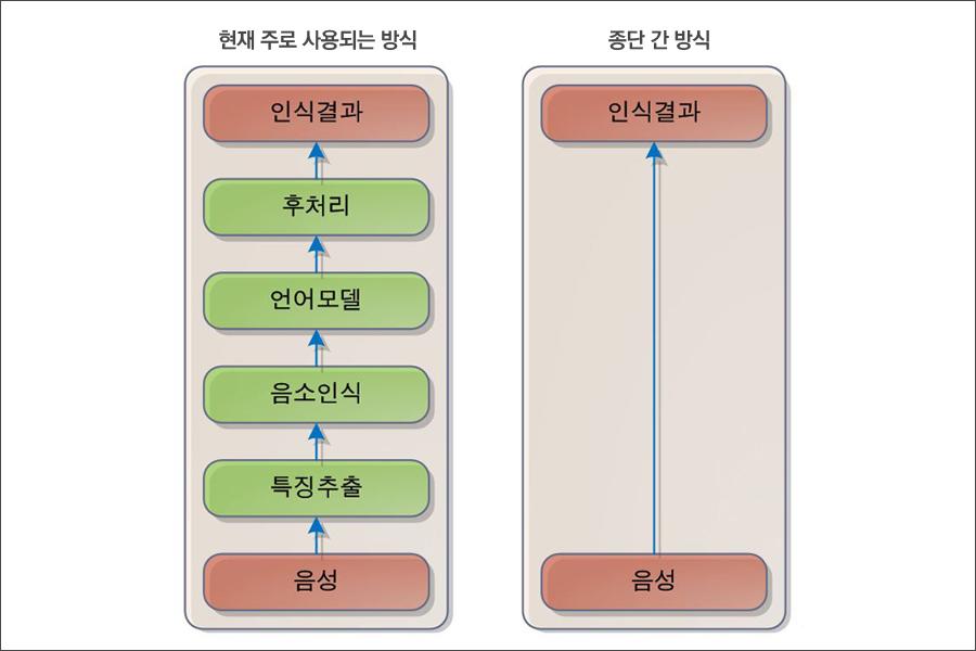 현재 주로 사용되는 음성 인식 방식(왼쪽)과 종단 간 방식(end-to-end)