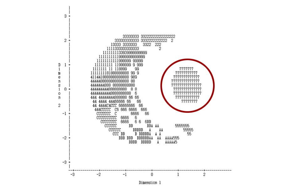 [그림 4] 접속 패턴을 기반으로 클러스터링을 한 예로,붉은 원 내의 유저들이 작업장 유저
