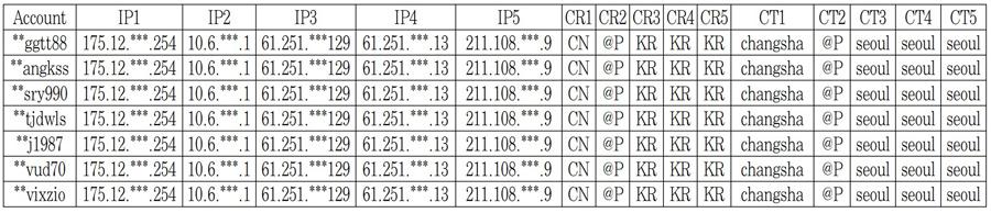 [표 1] 작업장들이 VPN을 통하여 우회 접속한 접속 패턴 예시