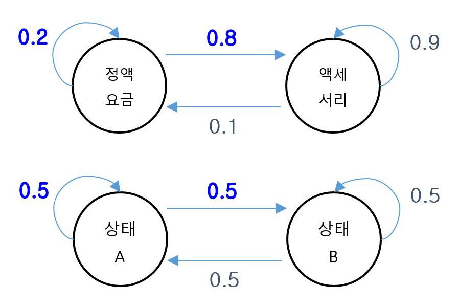 아래와 같이 HMM(Hidden Markov Model) 이라고 하는 모델링을 이용하여 개인 이용자들의 구매 패턴을 만들 수 있다.