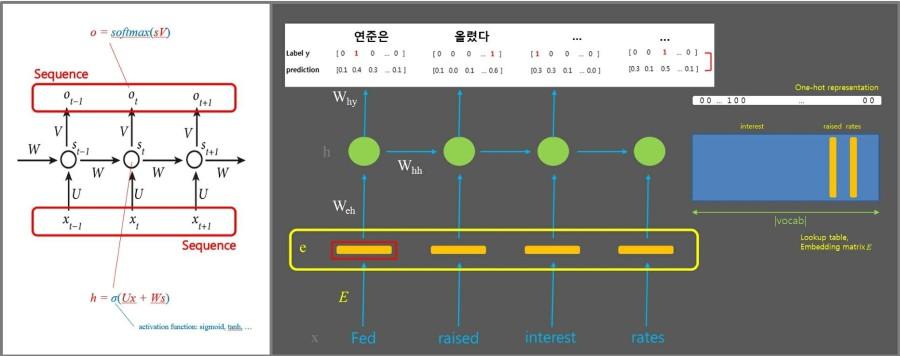자연어 인식/생성의 기반 기술, RNN
