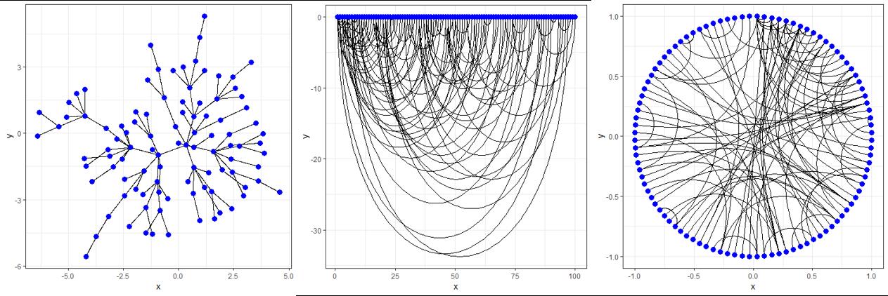 그림 6. 동일한 네트워크에 대해 형태만 다르게 시각화한 예시