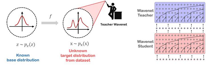 Parallel Wavenet 학습 과정(좌), 모델 구조도(우)