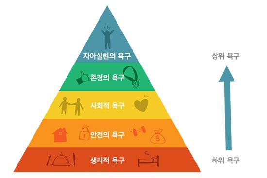 에이브러햄 매슬로우의 욕구 5단계 이론 (이미지 출처: The Pale Blue Dot 블로그)