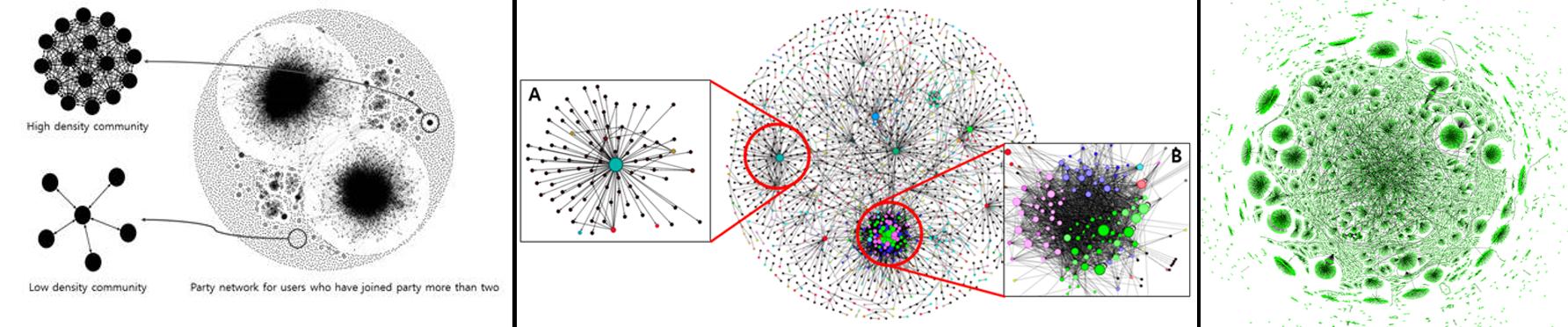 좌측부터 1)파티 / 2)전투 / 3)거래 네트워크 데이터